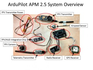 ArduPilot System Overview